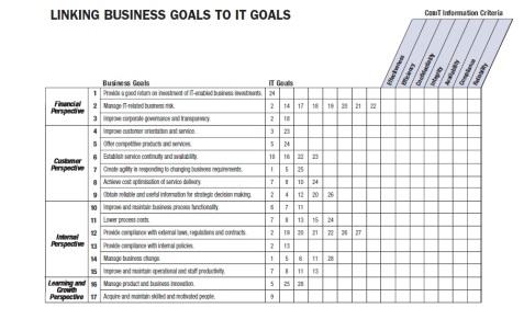 Link Tujuan Bisnis dan Tujuan TI