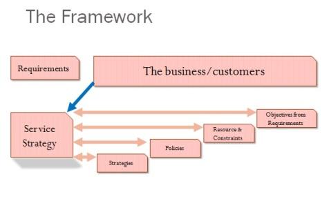 SS Framework